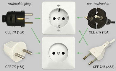Plug types used in the Netherlands