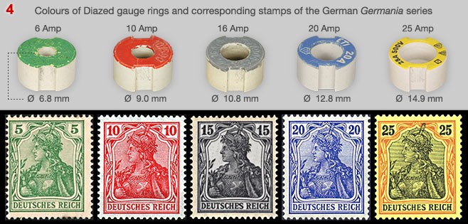 Colours of Germania Briefmarken and Diazed gauge rings